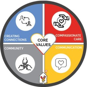 RMHC Eastern WI Core Values Creating Connections, Community, Compassionate Care, Communication